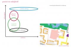 Positie en nabijheid 2