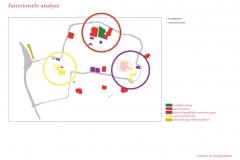 Functionele analyse 1